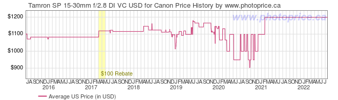US Price History Graph for Tamron SP 15-30mm f/2.8 DI VC USD for Canon