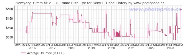US Price History Graph for Samyang 12mm f/2.8 Full Frame Fish Eye for Sony E