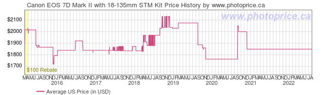 US Price History Graph for Canon EOS 7D Mark II with 18-135mm STM Kit