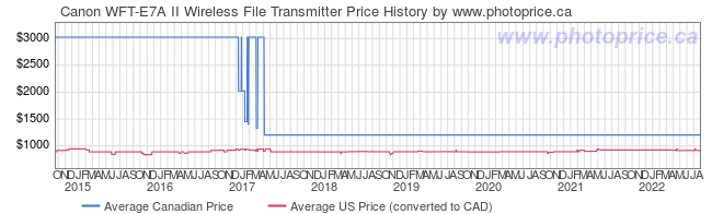 Price History Graph for Canon WFT-E7A II Wireless File Transmitter