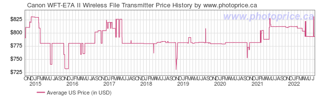 US Price History Graph for Canon WFT-E7A II Wireless File Transmitter