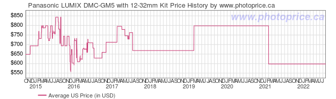 US Price History Graph for Panasonic LUMIX DMC-GM5 with 12-32mm Kit