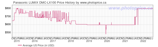 US Price History Graph for Panasonic LUMIX DMC-LX100