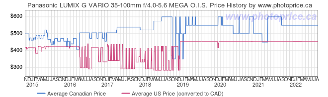 Price History Graph for Panasonic LUMIX G VARIO 35-100mm f/4.0-5.6 MEGA O.I.S.