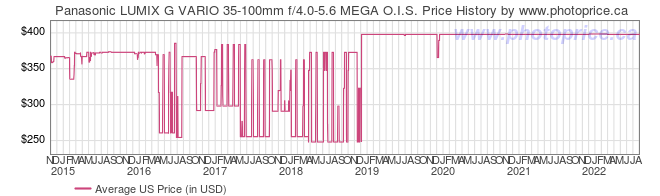 US Price History Graph for Panasonic LUMIX G VARIO 35-100mm f/4.0-5.6 MEGA O.I.S.