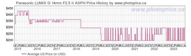 US Price History Graph for Panasonic LUMIX G 14mm F2.5 II ASPH