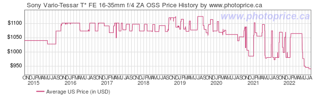 US Price History Graph for Sony Vario-Tessar T* FE 16-35mm f/4 ZA OSS