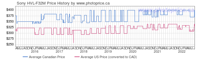 Price History Graph for Sony HVL-F32M