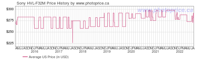 US Price History Graph for Sony HVL-F32M