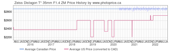 Price History Graph for Zeiss Distagon T* 35mm F1.4 ZM