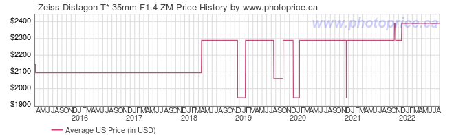 US Price History Graph for Zeiss Distagon T* 35mm F1.4 ZM