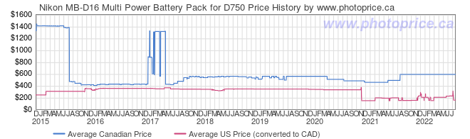 Price History Graph for Nikon MB-D16 Multi Power Battery Pack for D750