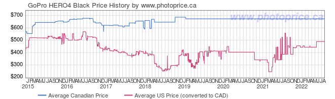 Price History Graph for GoPro HERO4 Black