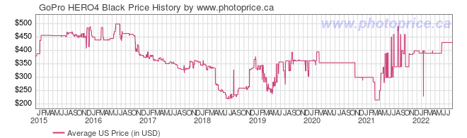 US Price History Graph for GoPro HERO4 Black
