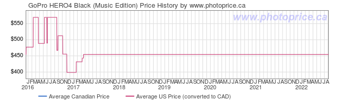 Price History Graph for GoPro HERO4 Black (Music Edition)