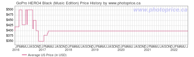 US Price History Graph for GoPro HERO4 Black (Music Edition)