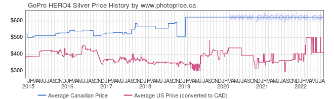 Price History Graph for GoPro HERO4 Silver