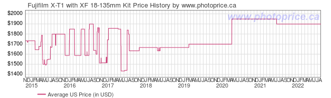US Price History Graph for Fujifilm X-T1 with XF 18-135mm Kit