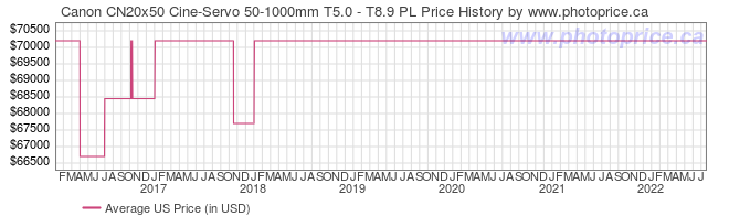 US Price History Graph for Canon CN20x50 Cine-Servo 50-1000mm T5.0 - T8.9 PL