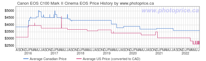 Price History Graph for Canon EOS C100 Mark II Cinema EOS