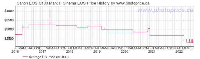 US Price History Graph for Canon EOS C100 Mark II Cinema EOS