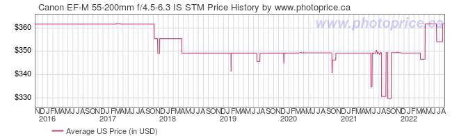US Price History Graph for Canon EF-M 55-200mm f/4.5-6.3 IS STM