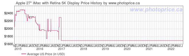 US Price History Graph for Apple 27