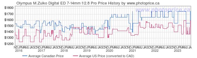 Price History Graph for Olympus M.Zuiko Digital ED 7-14mm f/2.8 Pro