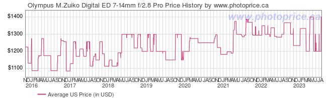US Price History Graph for Olympus M.Zuiko Digital ED 7-14mm f/2.8 Pro