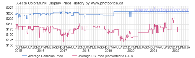 Price History Graph for X-Rite ColorMunki Display