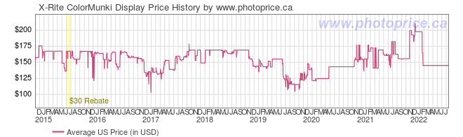 US Price History Graph for X-Rite ColorMunki Display