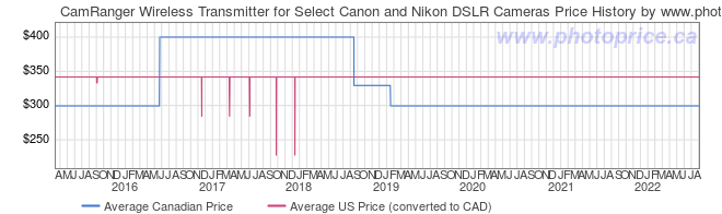Price History Graph for CamRanger Wireless Transmitter for Select Canon and Nikon DSLR Cameras