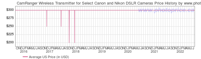 US Price History Graph for CamRanger Wireless Transmitter for Select Canon and Nikon DSLR Cameras