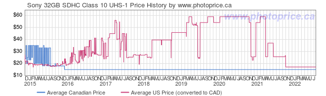Price History Graph for Sony 32GB SDHC Class 10 UHS-1