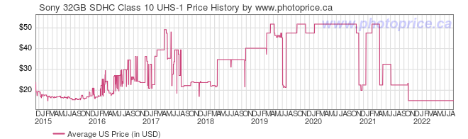 US Price History Graph for Sony 32GB SDHC Class 10 UHS-1