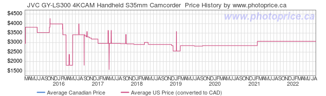 Price History Graph for JVC GY-LS300 4KCAM Handheld S35mm Camcorder