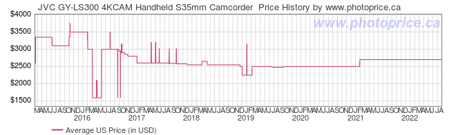 US Price History Graph for JVC GY-LS300 4KCAM Handheld S35mm Camcorder