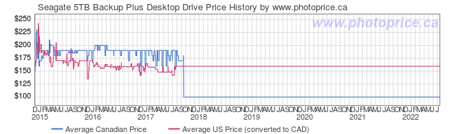 Price History Graph for Seagate 5TB Backup Plus Desktop Drive