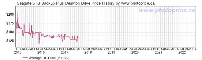 US Price History Graph for Seagate 5TB Backup Plus Desktop Drive