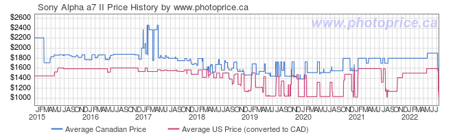 Price History Graph for Sony Alpha a7 II