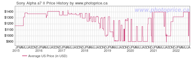 US Price History Graph for Sony Alpha a7 II