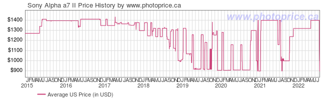 US Price History Graph for Sony Alpha a7II