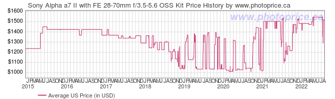 US Price History Graph for Sony Alpha a7 II with FE 28-70mm f/3.5-5.6 OSS Kit