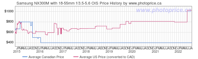 Price History Graph for Samsung NX300M with 18-55mm f/3.5-5.6 OIS