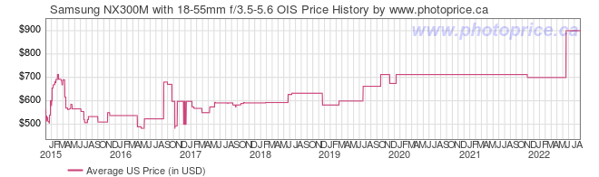 US Price History Graph for Samsung NX300M with 18-55mm f/3.5-5.6 OIS