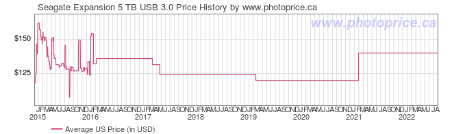 US Price History Graph for Seagate Expansion 5 TB USB 3.0