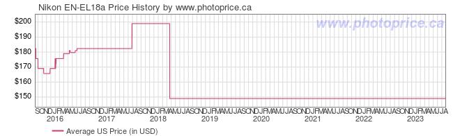 US Price History Graph for Nikon EN-EL18a