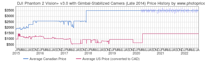 Price History Graph for DJI Phantom 2 Vision+ v3.0 with Gimbal-Stabilized Camera (Late 2014)