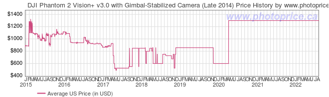US Price History Graph for DJI Phantom 2 Vision+ v3.0 with Gimbal-Stabilized Camera (Late 2014)
