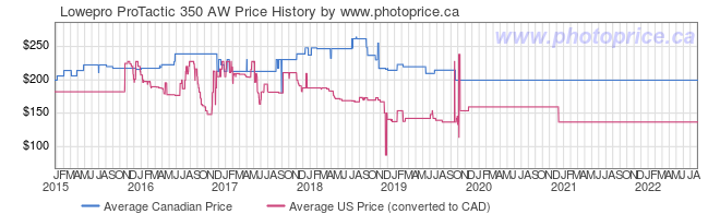 Price History Graph for Lowepro ProTactic 350 AW